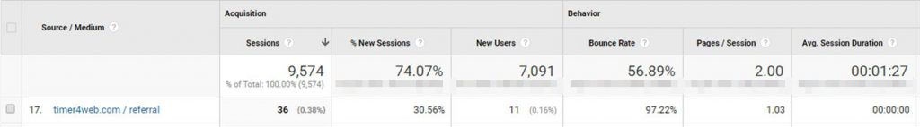 Google Analytics Spam - Fake Sources