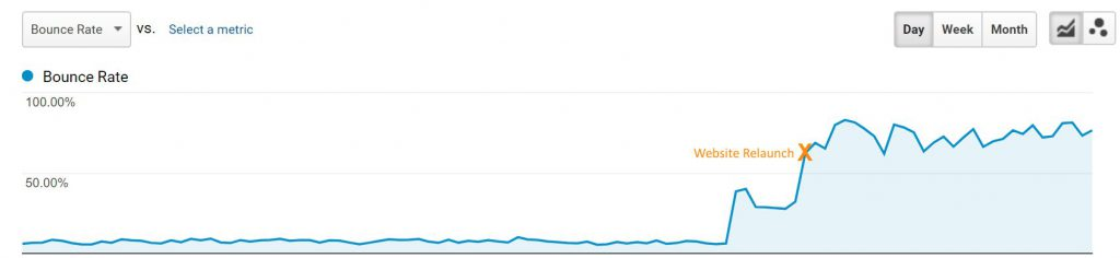 website relaunch increased bounce rate
