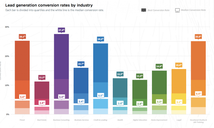 Average Lead Conversion Rates By Industry