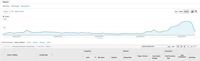 Screenshot of Google Analytics stats for above post, showing steady traffic from publication to January 2017, with a sudden incline commencing in 2017, rising continually to January 2018